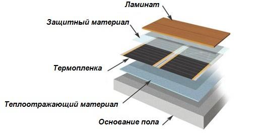 конструкция ламината